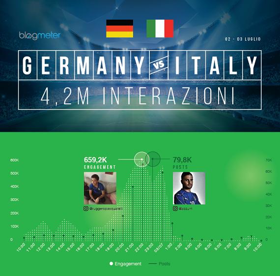 Social Tv: dopo Italia-Germania Pellè e Zaza massacrati dal web