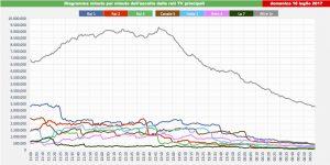 Curve ascolti tv del 16 luglio 2017 per spettatori