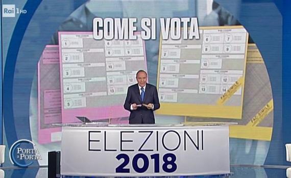 Ascolti Tv 2 marzo vince Speciale Porta a Porta con 3,2 milioni e il 13,6%