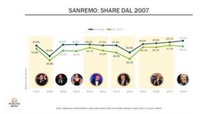 Dati Sanremo dal 2007 Festival