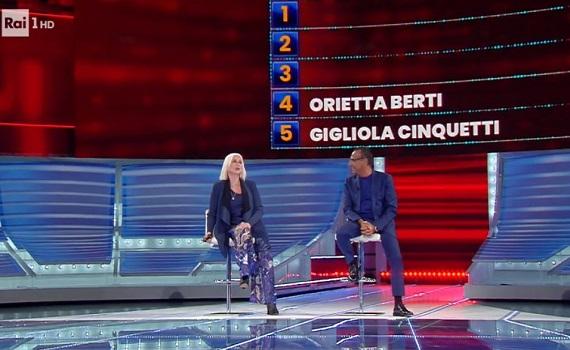 Ascolti tv 26 giugno: Conti cancella Canale 5. Nuzzi e Crozza appaiati e poi la Juve su Sky