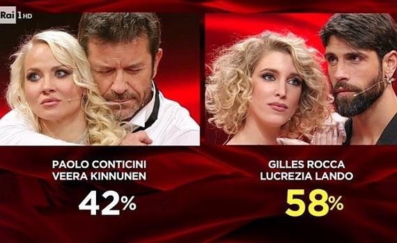 Ascolti Tv 21 novembre: Tu si que vales (picco da 7,2 mln) batte anche la finale di Ballando. Sul podio il film di Italia1